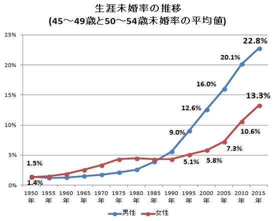 日本の生涯未婚率の推移