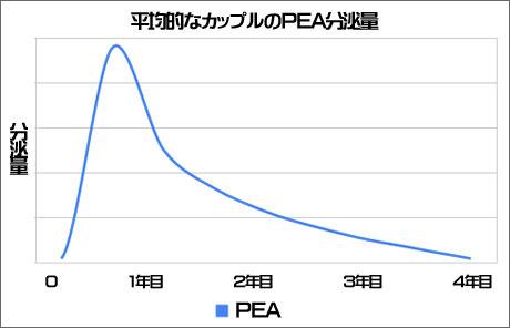 平均的なカップのPEA分泌量の推移