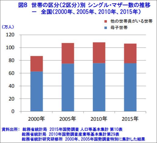 日本のシングルマザー数の推移